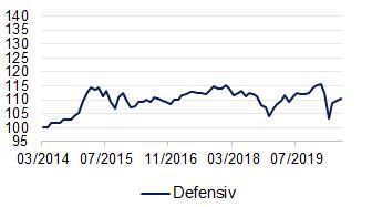 Performance Topseller Select Strategie Defensiv